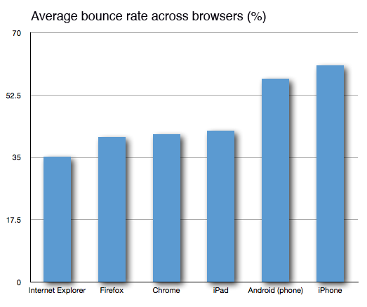 Desktop vs mobile browser performance: average bounce rate