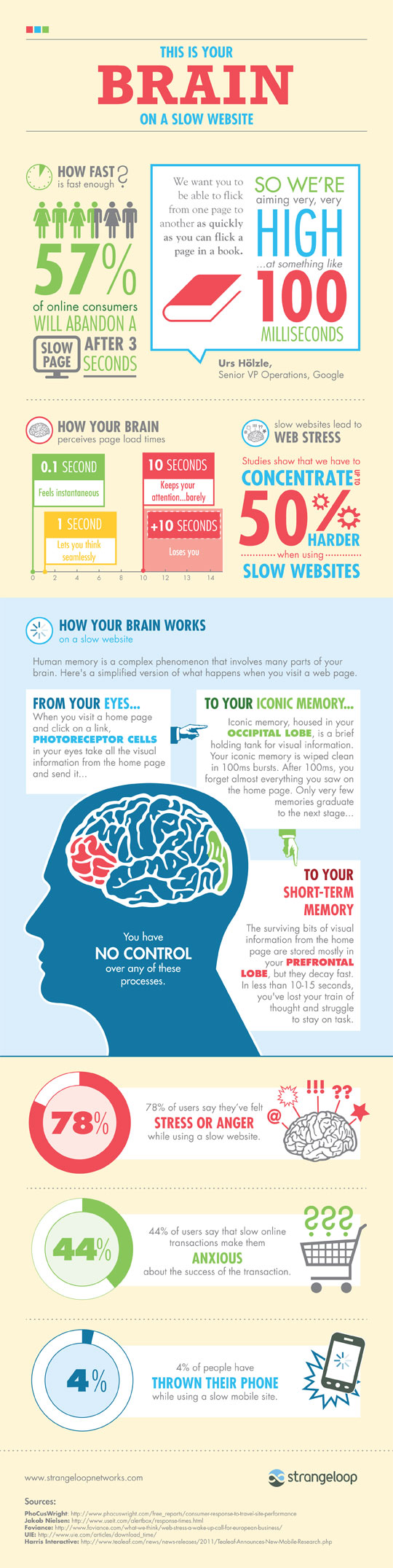 Infographic: This is your brain on a slow website