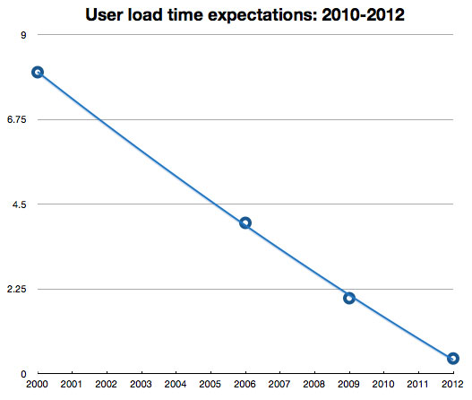 Web Page Load Time: User expectations 200-2012